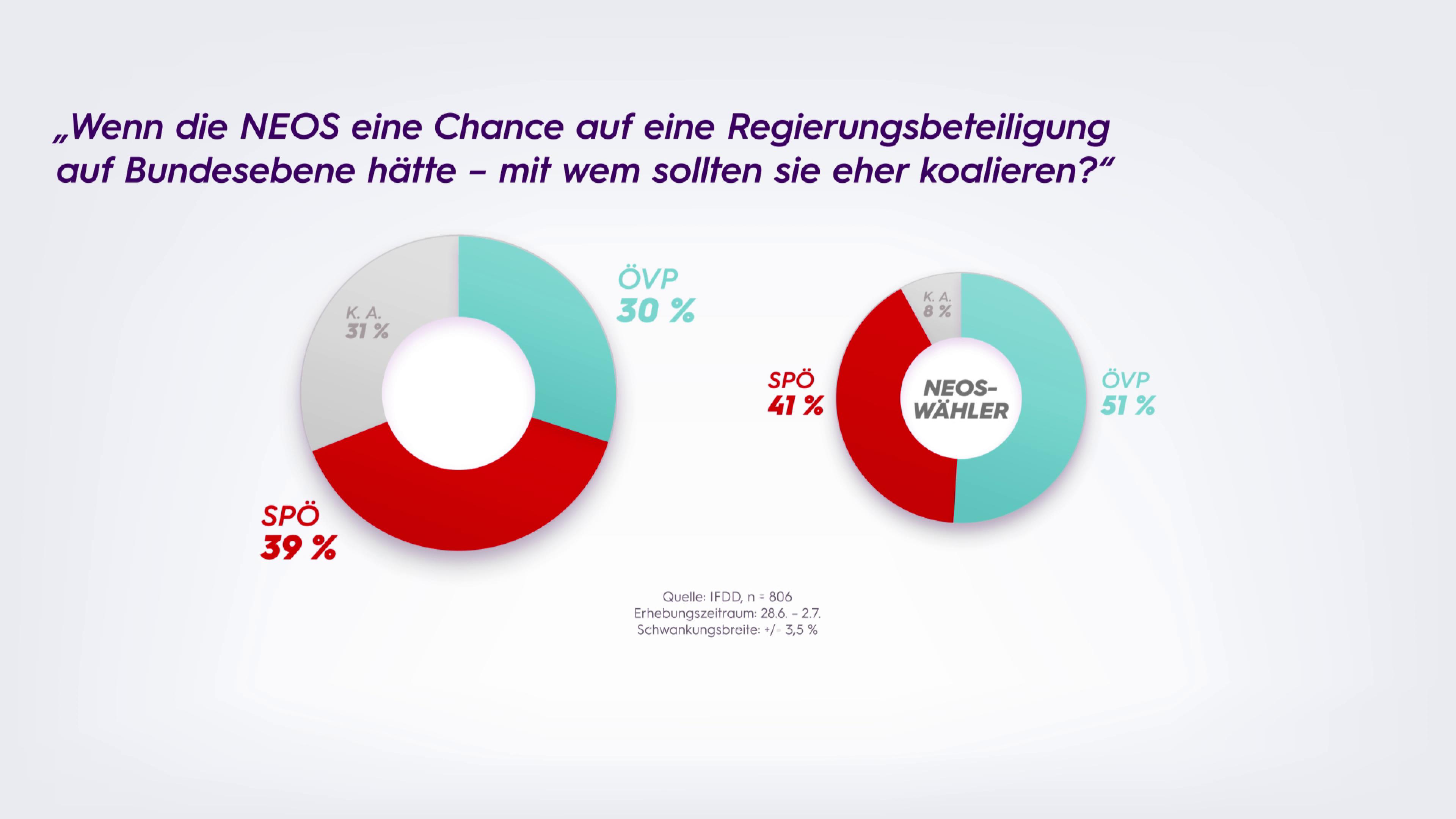 Sonntagsfrage 05.07.2021: NEOS SPÖ