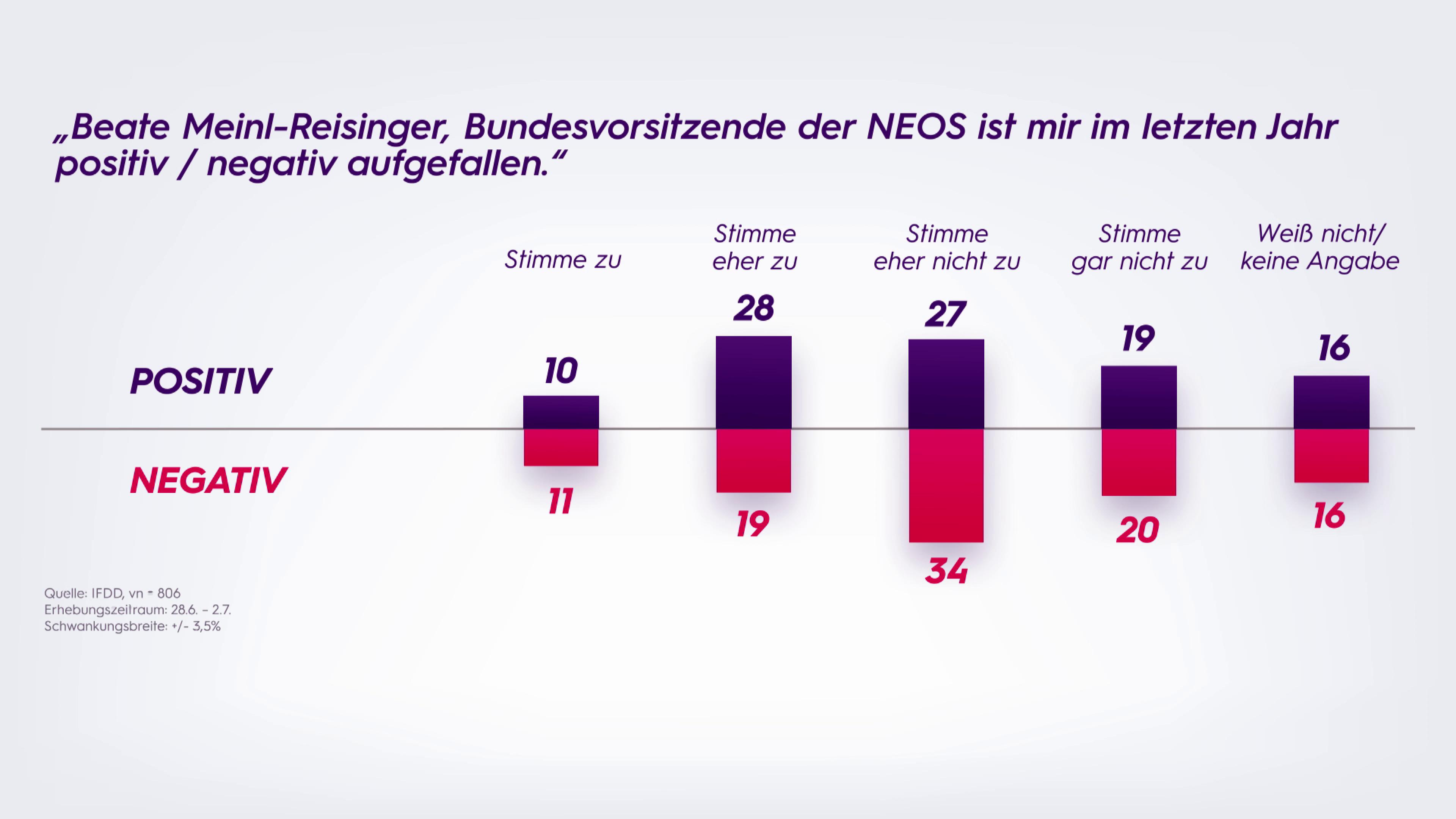 Sonntagsfrage 05.07.2021: NEOS Meinl-Reisinger