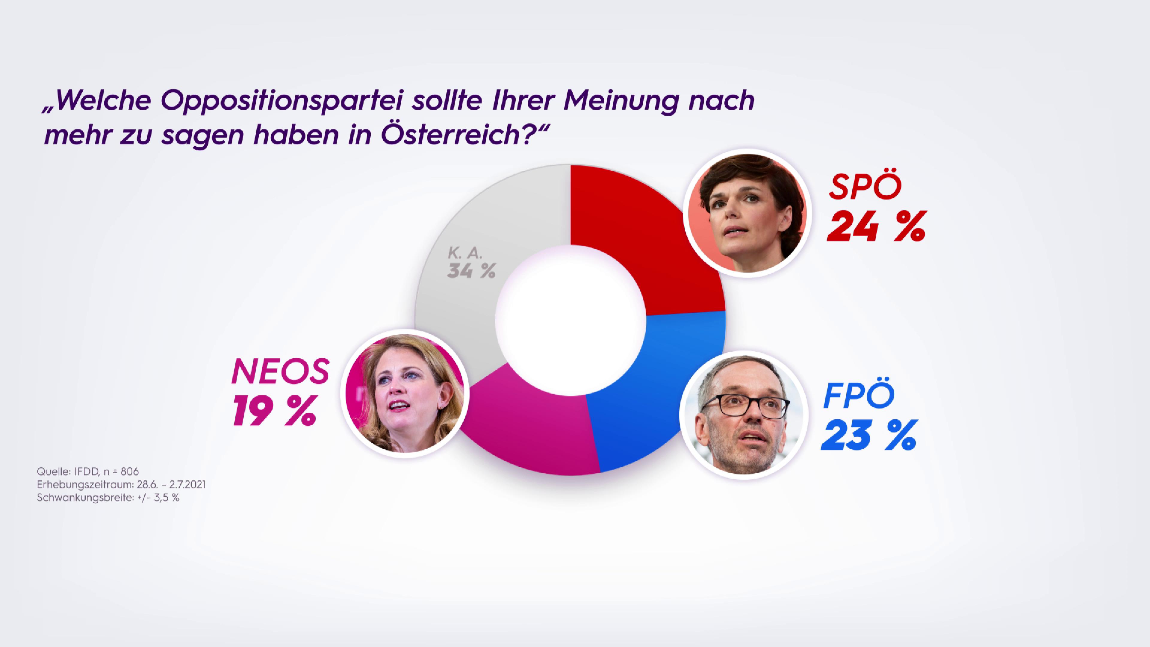 Sonntagsfrage 05.07.2021: Opposition