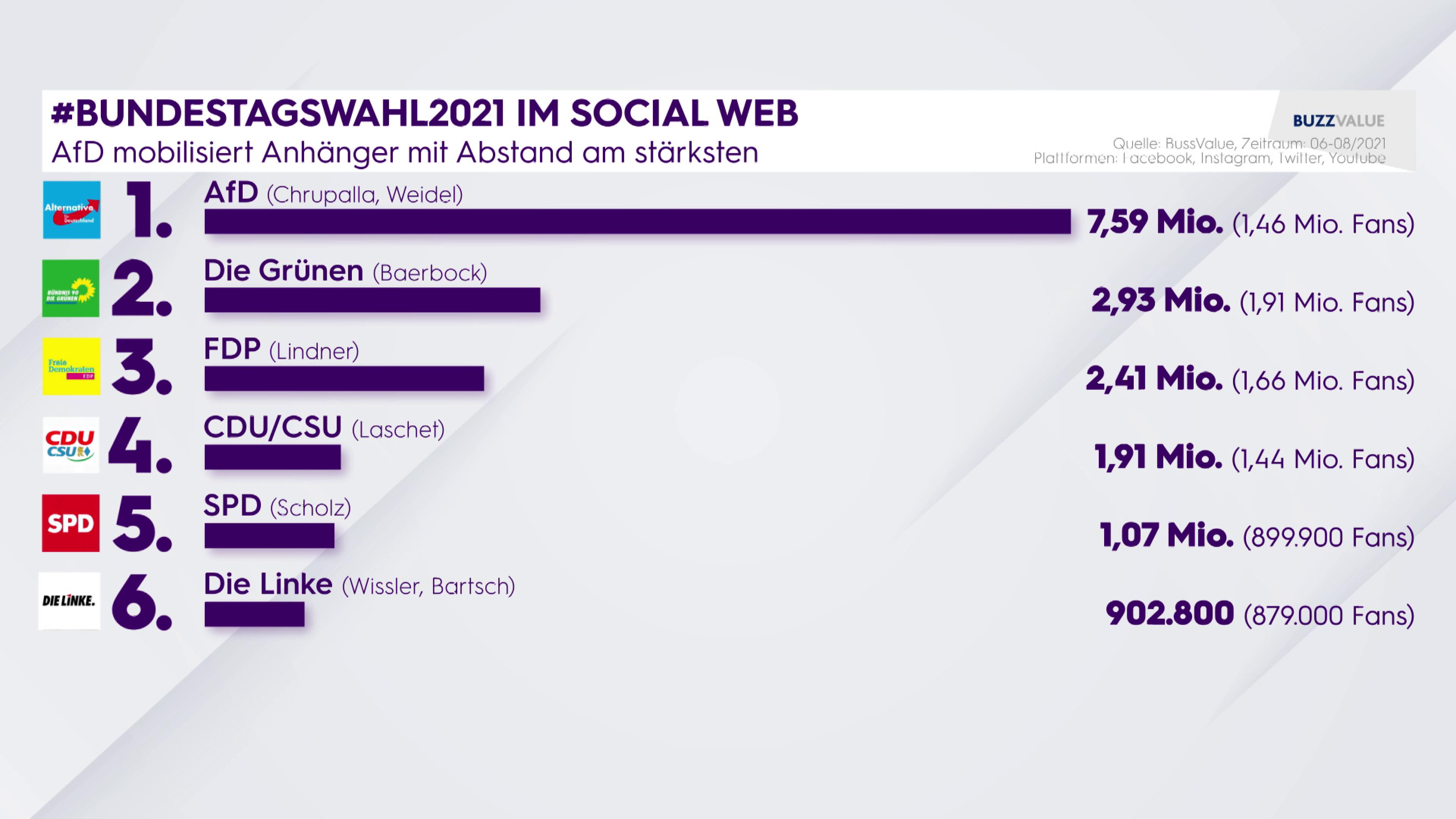 Bundestagswahl 2021 Deutschland im Social Web