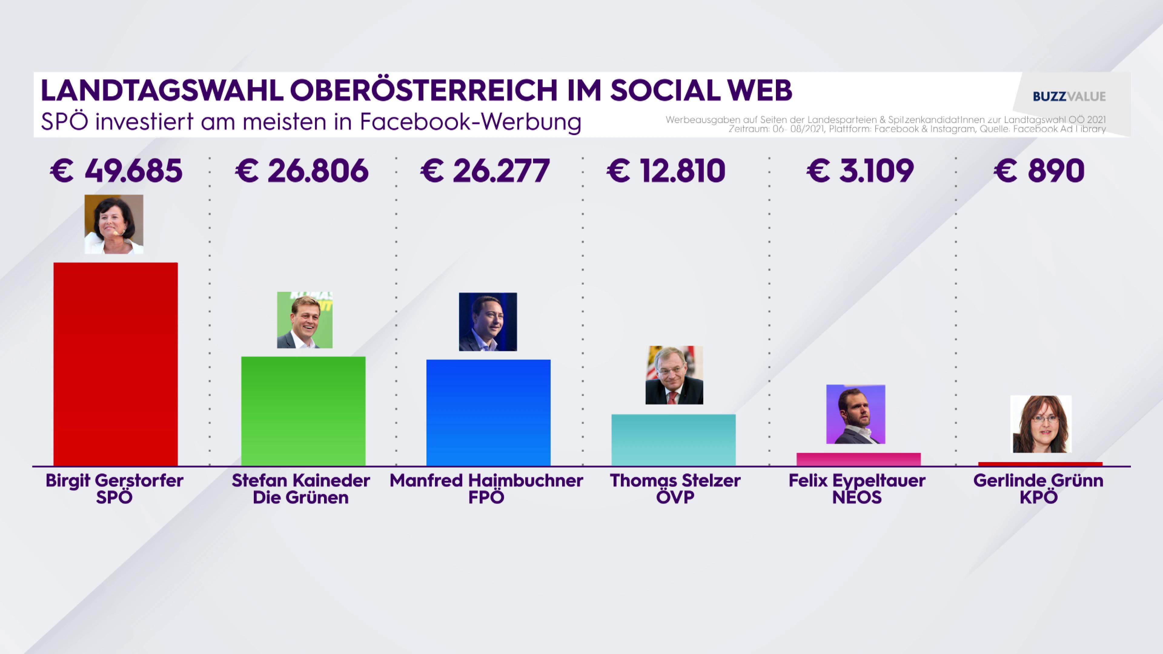 Landtagswahl Oberösterreich im Social Web