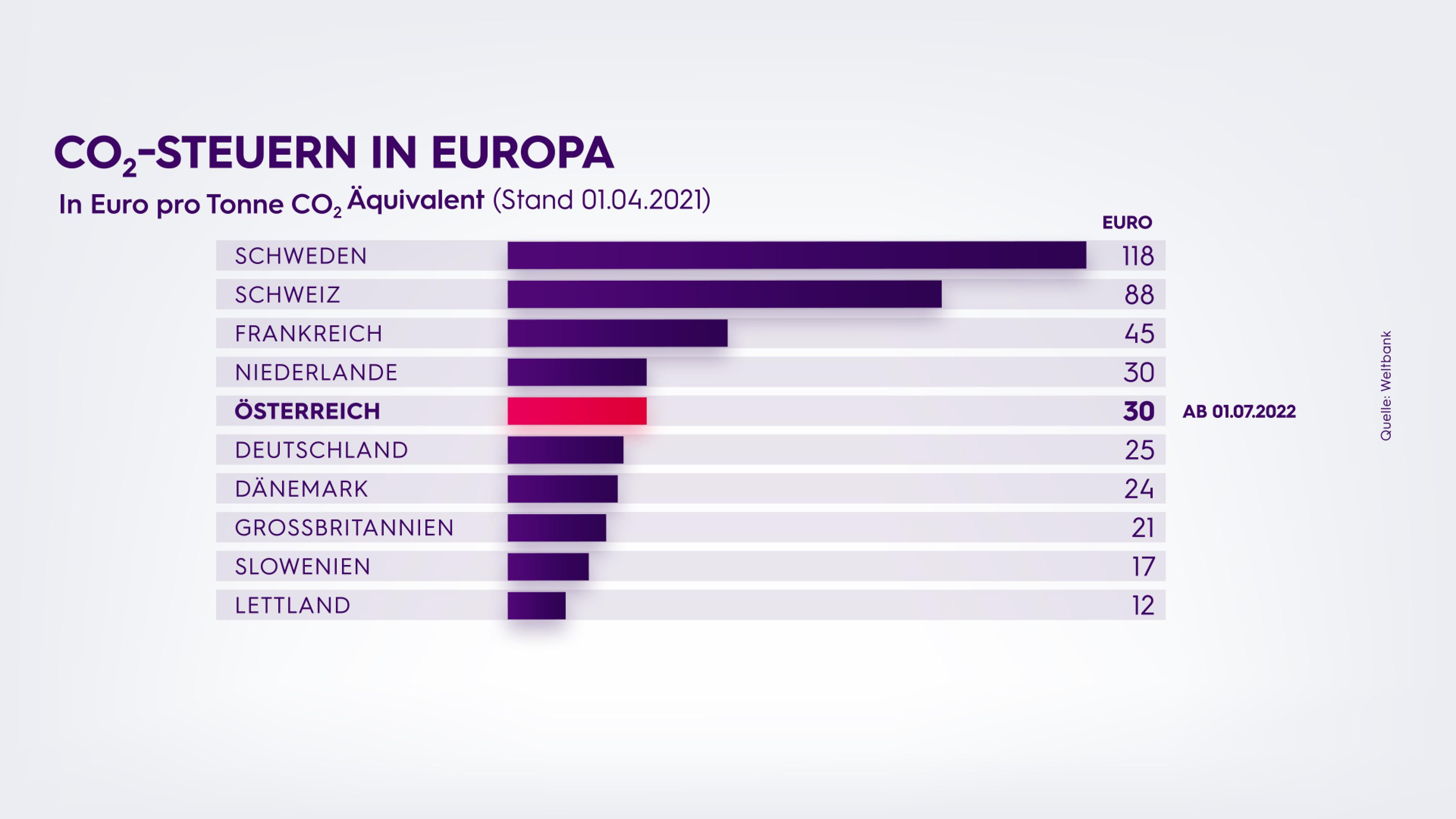 Ökosoziale Steuerreform: CO2-Steuern in Europa